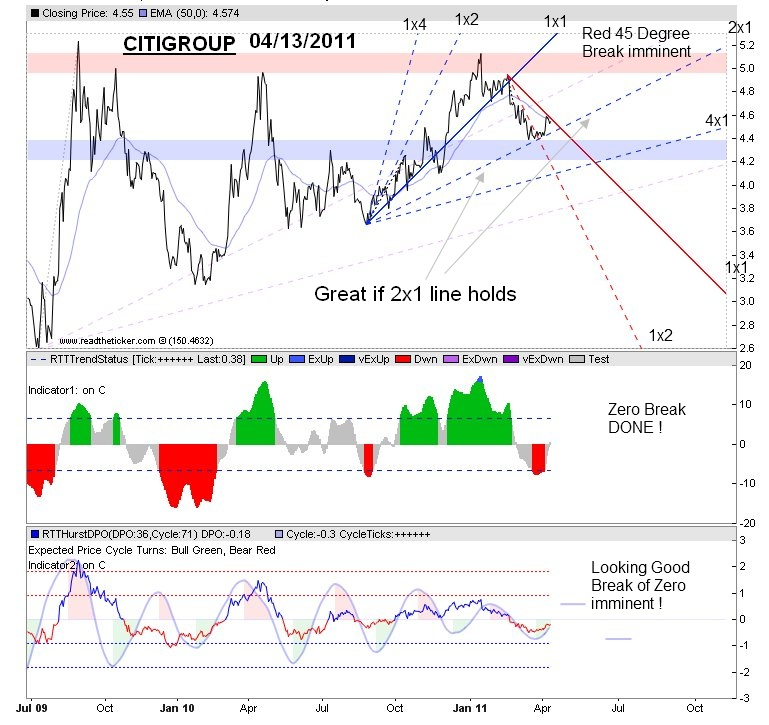 barry-ritholtz-goes-long-citigroup--update