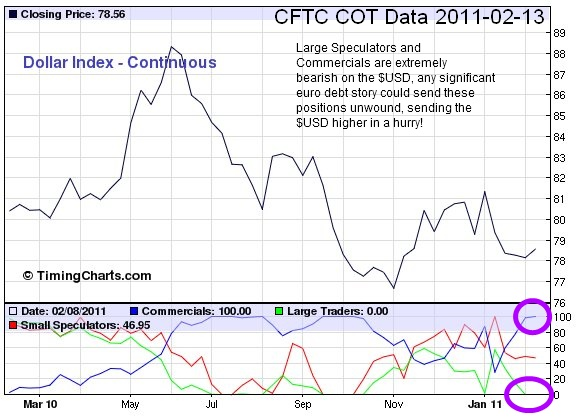 US Dollar COT report