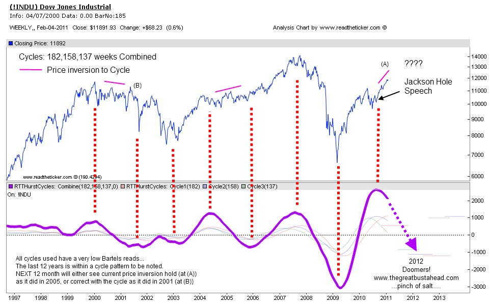 INDU 2012 Cycle forecast