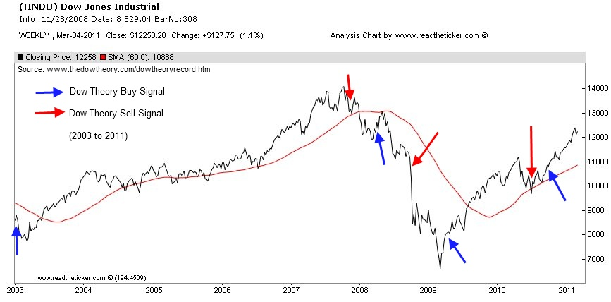 Dow Theory Signals