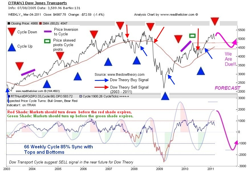 Dow Transports with Cycles