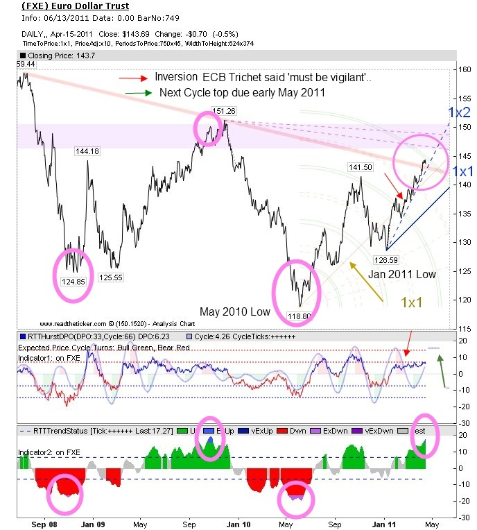 FXE Cycles
