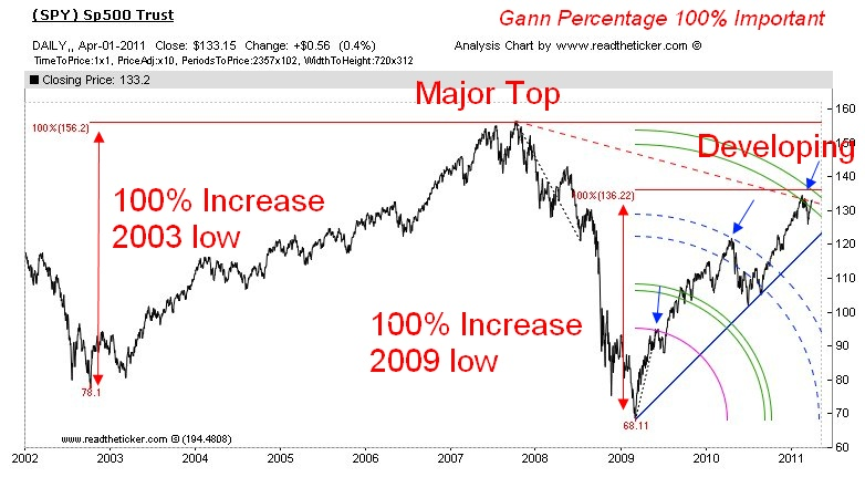 SP500 100 percent off the lows