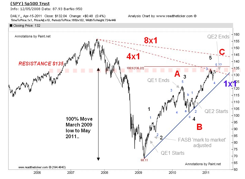Elliot Wave with Gann Spy