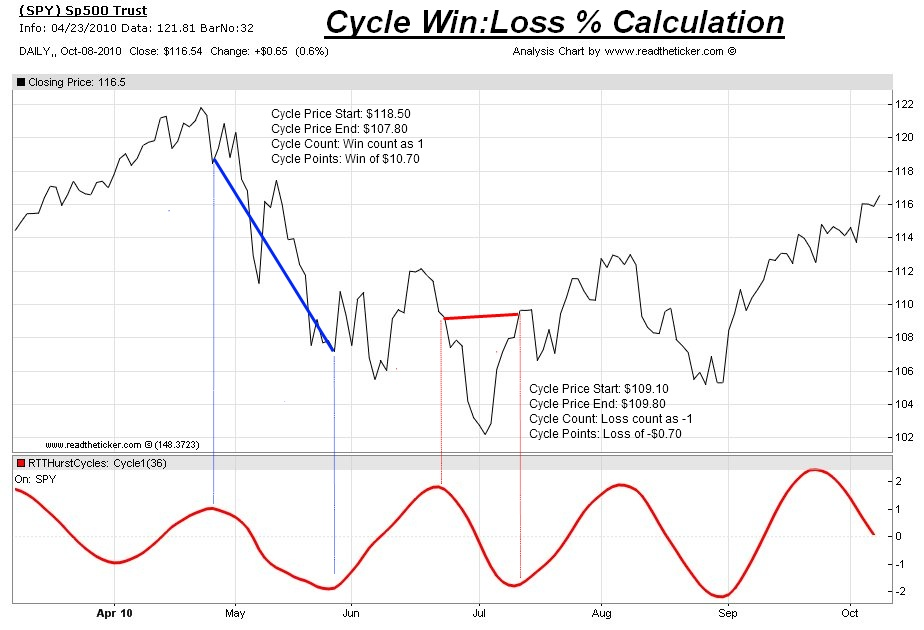 Hurst Cycle win loss ratio