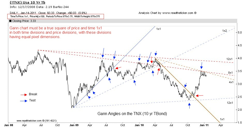 Gann Angles USA Ten year bond