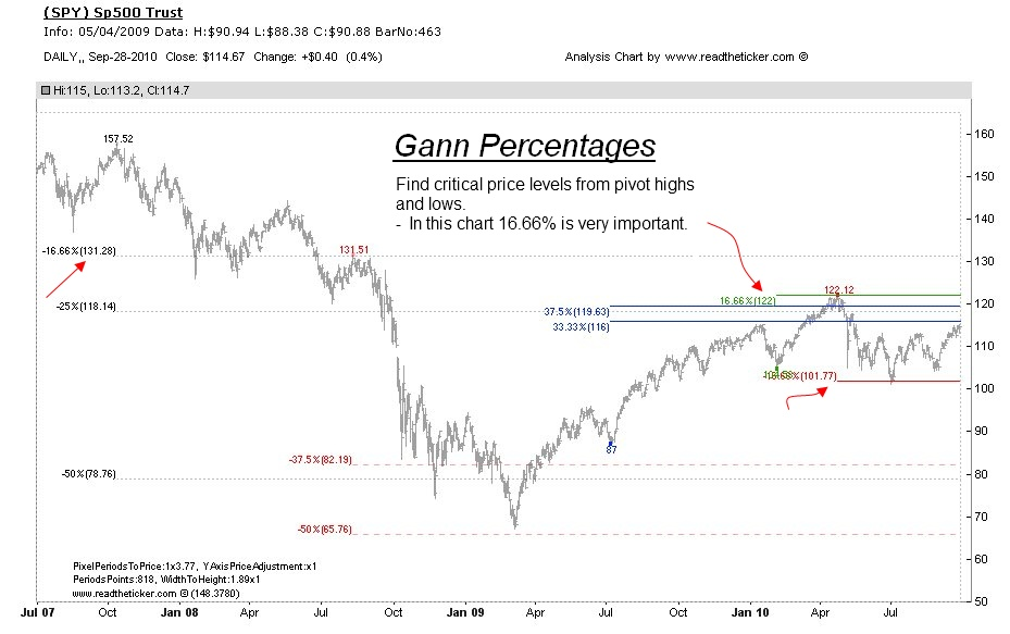 Gann Percentages