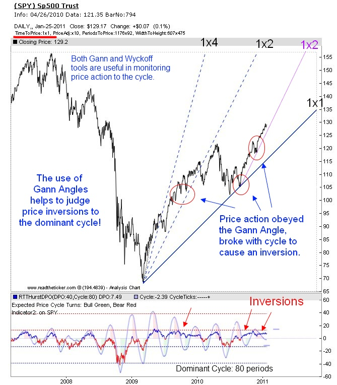 Price inversion to dominant cycle
