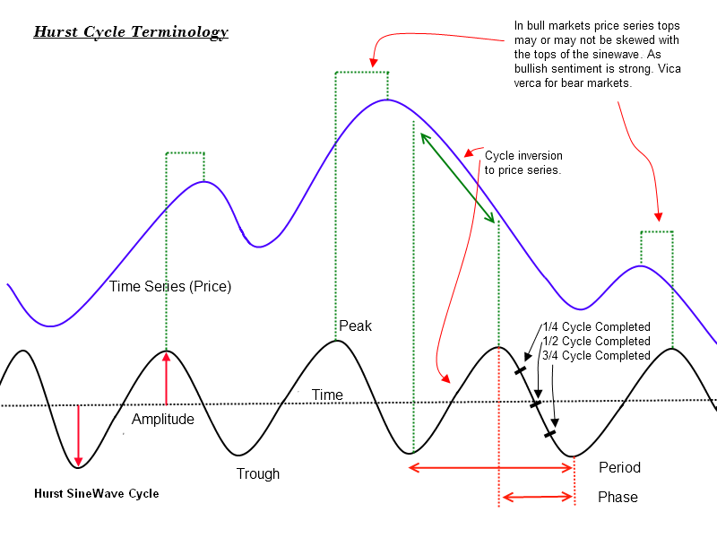 Hurst Cycle Terminology