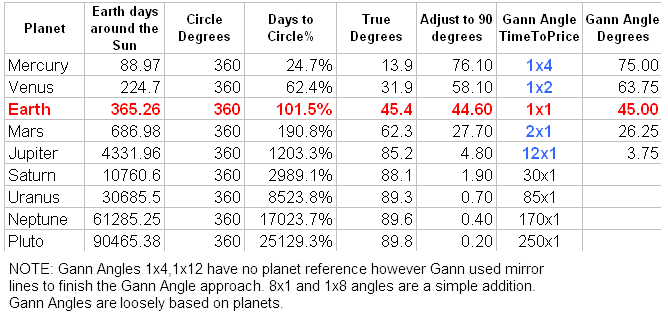 Astrology Gann angles