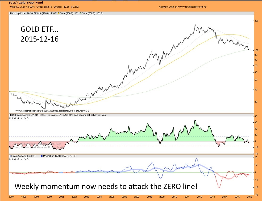 Gold momentum
