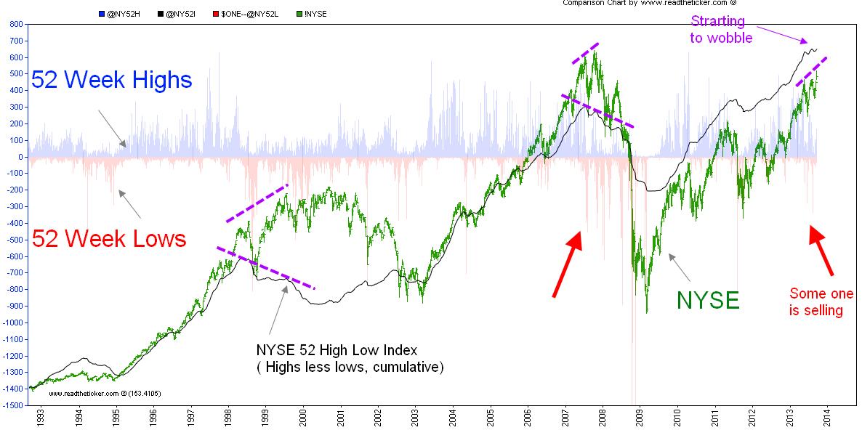 NYSE 52 week
