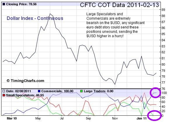 US Dollar COT report