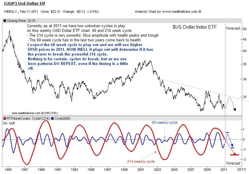 Usd dollar cycle