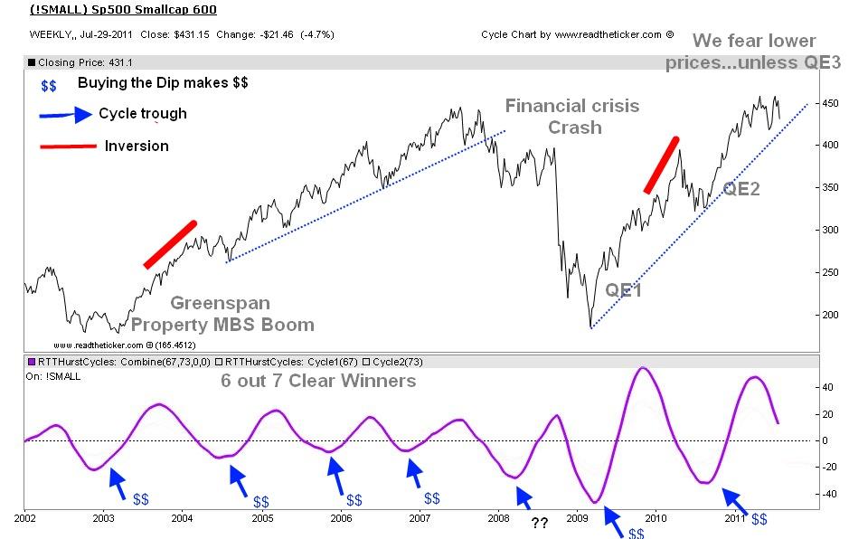 Small Cap stocks Cycles