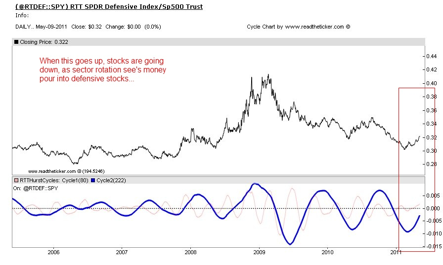 Defensive Stocks index