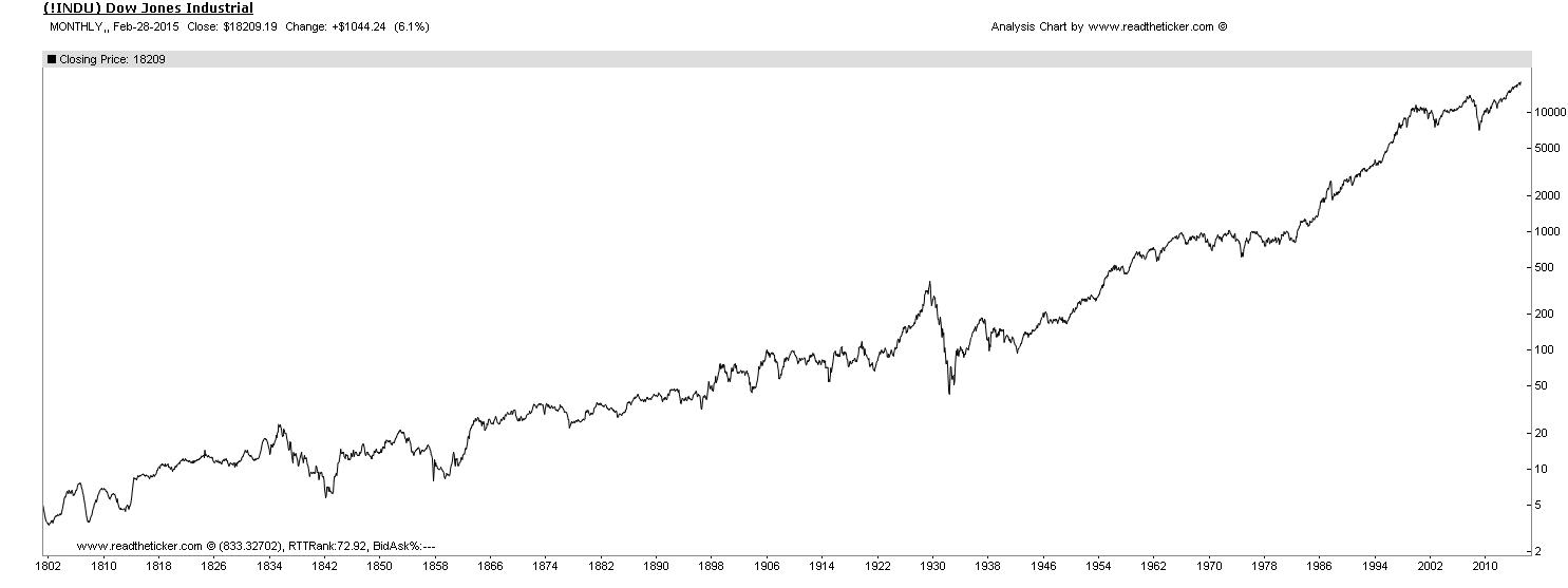Dow jones 200 year