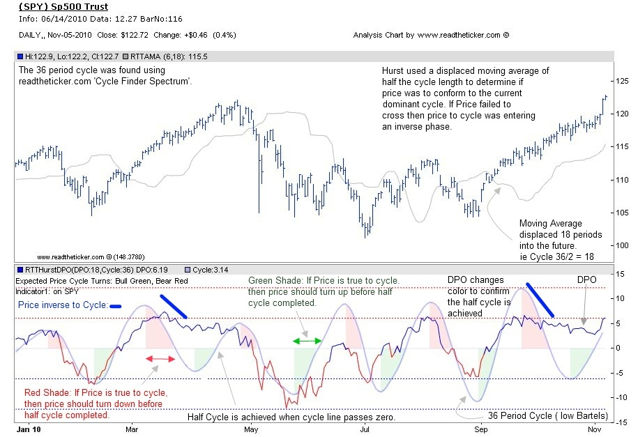 Cycle to price performance RTTHurstDPO