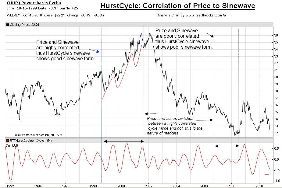 Hurst Cycle Understanding