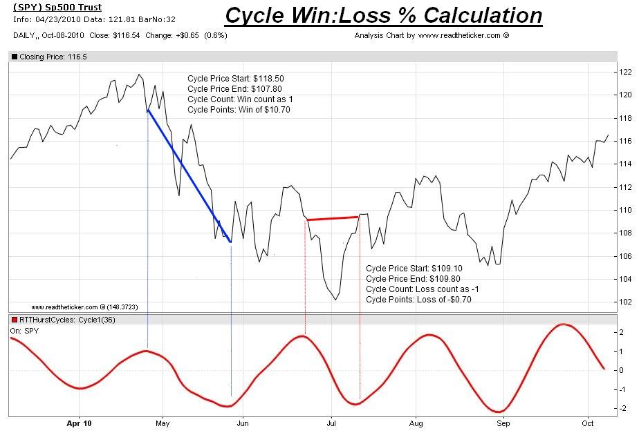 Hurst Cycle win loss ratio