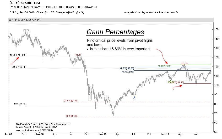 Gann Percentages