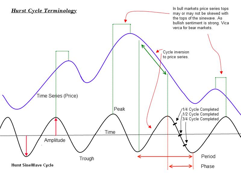 Hurst Cycle Terminology