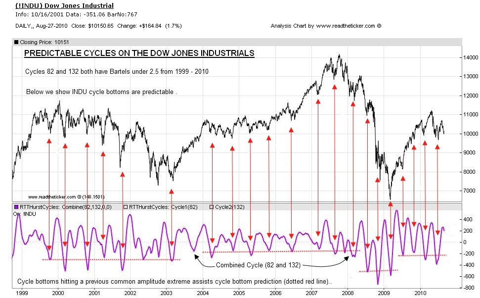INDU Dow Jones Cycles