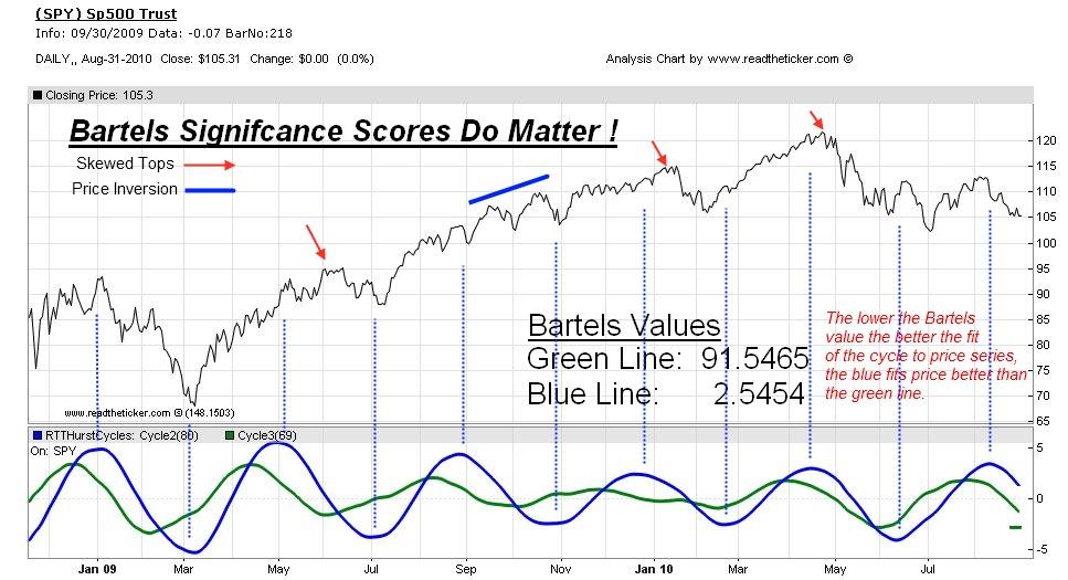 Bartels scores do matter