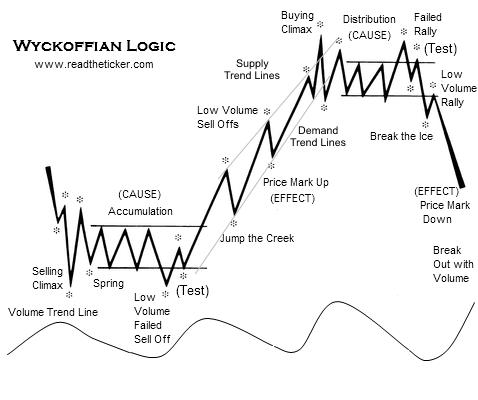Wyckoff Logic phases