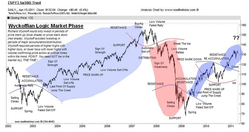 Wyckoff market phases